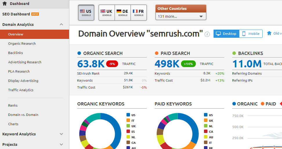 best spyfu alternative semrush dashboard