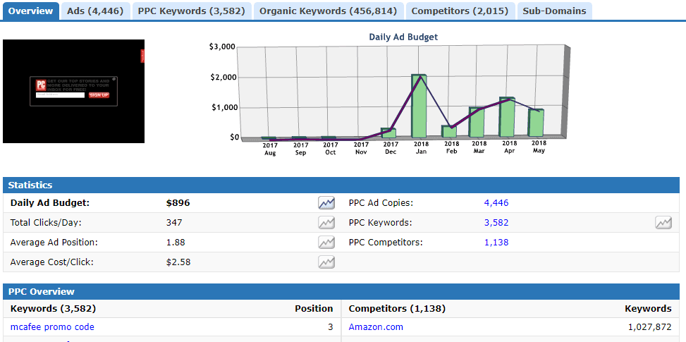 ppc competitor analysis - keywordSpy